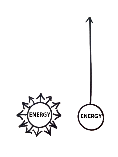 Directed energy illustration from Essentialism